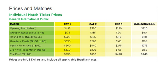 Brasile 2014: ecco i prezzi da capogiro dei biglietti ...