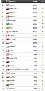 Ranking FIFA di Luglio 2014  (foto www.worldcup2014buzz.com)