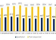 L'andamento degli spettatori negli ultimi dieci anni
