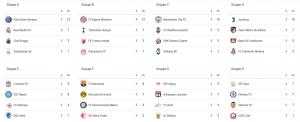 Champions League, le favorite per la vittoria finale!